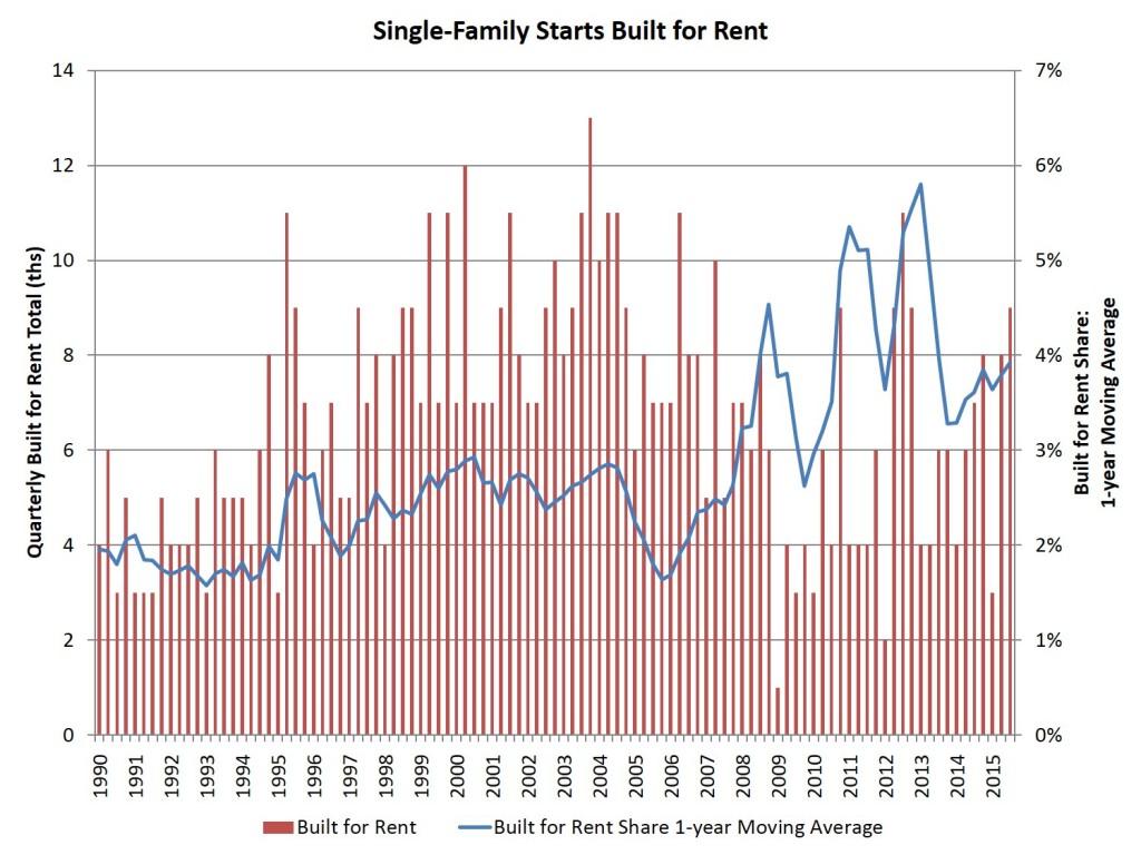 11-23 SFR Graph
