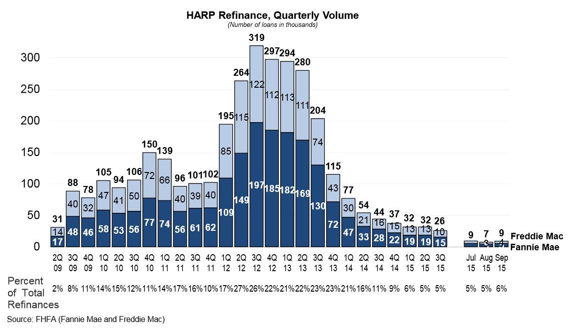 HARP Refi Numbers Dwindling Despite FHFA's Efforts - DSNews