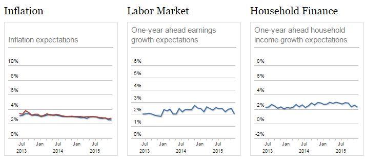 1-12 New York Fed graph