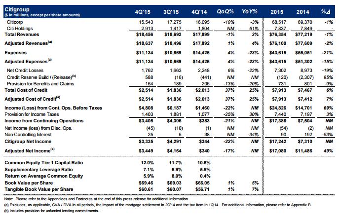 1-15 Citigroup graph
