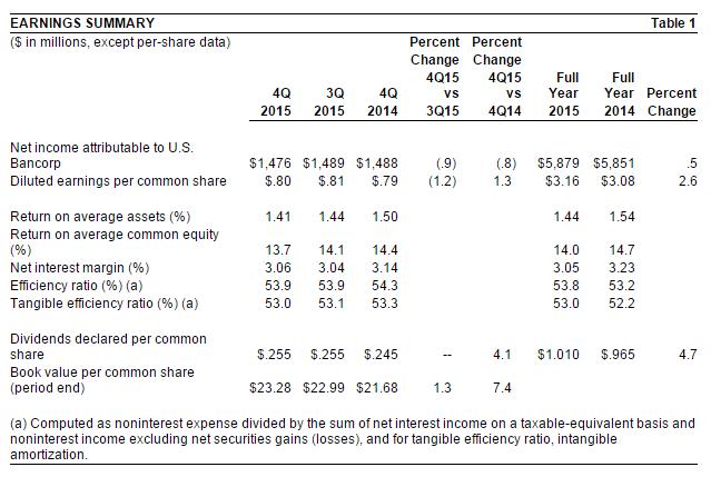 1-15 U.S. Bancorp chart