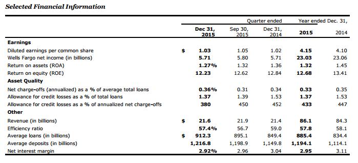 1-15 Wells Fargo graph