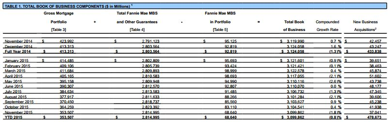 1-4 Fannie Mae table