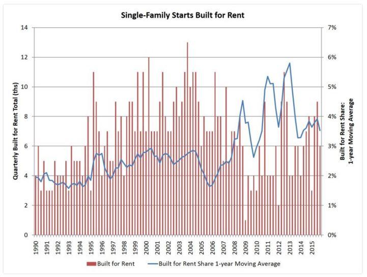 2-22 NAHB graph
