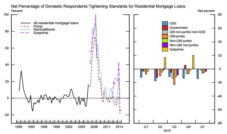 2-23 Fed Graph