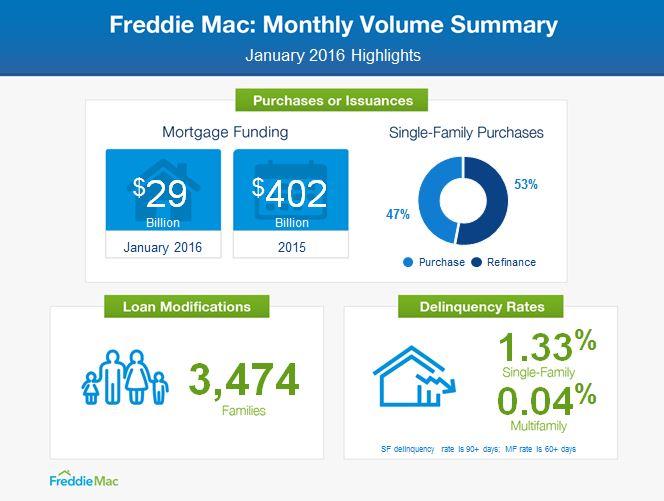 2-25 Freddie Mac infographic