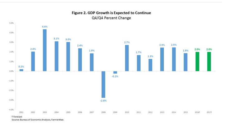 2-26 GDP Graph 2