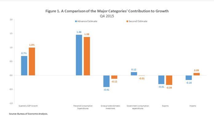 2-26 GDP graph