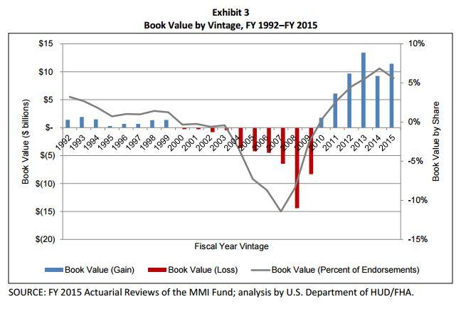 FHA graph