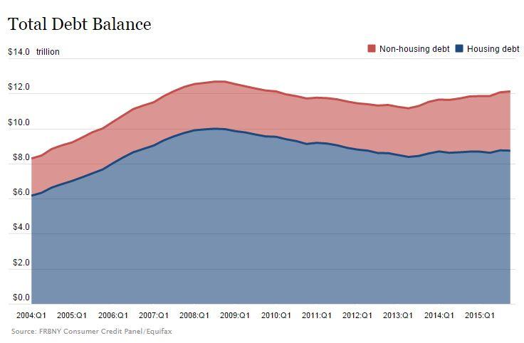 New York Fed Graph