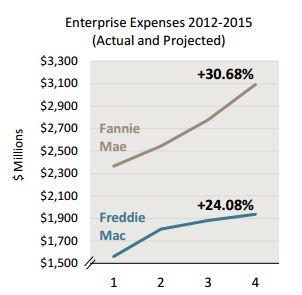 3-11 FHFA Graph