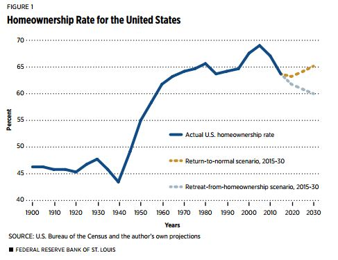 3-28 Homeownership graph