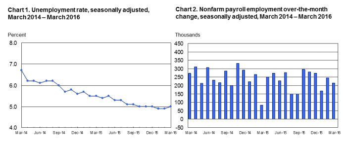 4-1 BLS chart