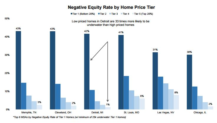 4-1 Neg equity graph