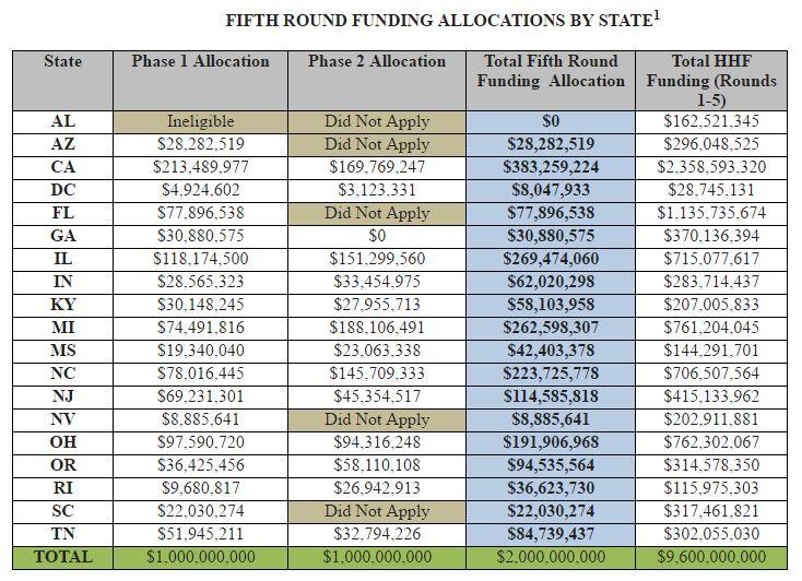 4-20 Treasury table
