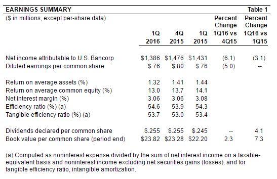 4-20 U.S. Bank table