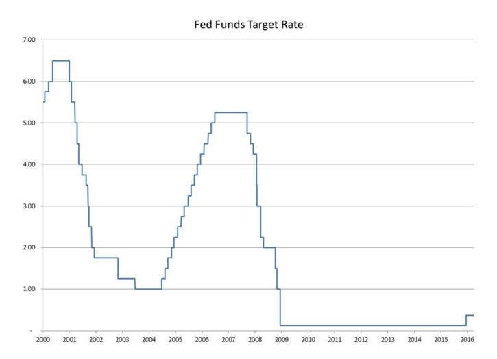 4-6 Fed rates graph