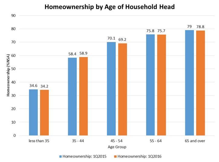 Homeownership graph Team Thayer  Oregon
