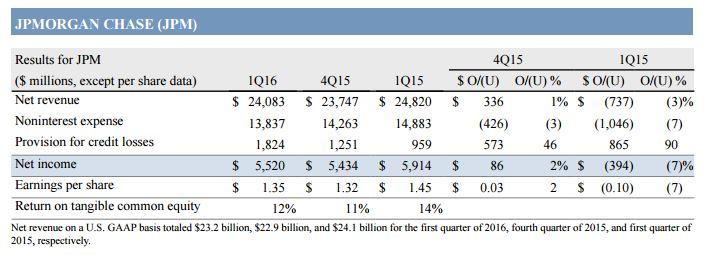 JPMorgan Chase graph