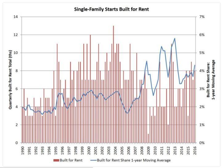 5-19 SFR Graph