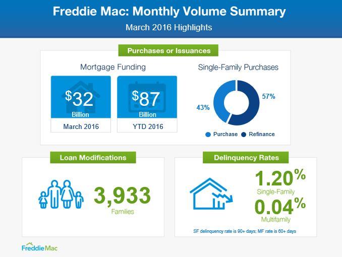 Freddie Mac MVS graphic