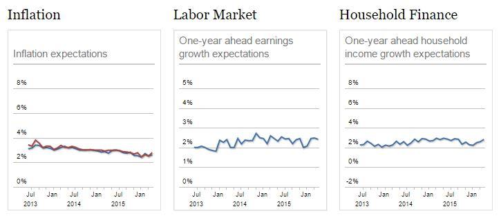 NY Fed Graph