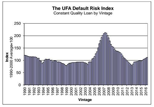 7-1 UFA graph