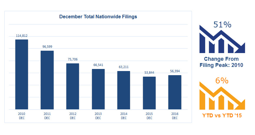 Dec_2016TotalNationwideFilings