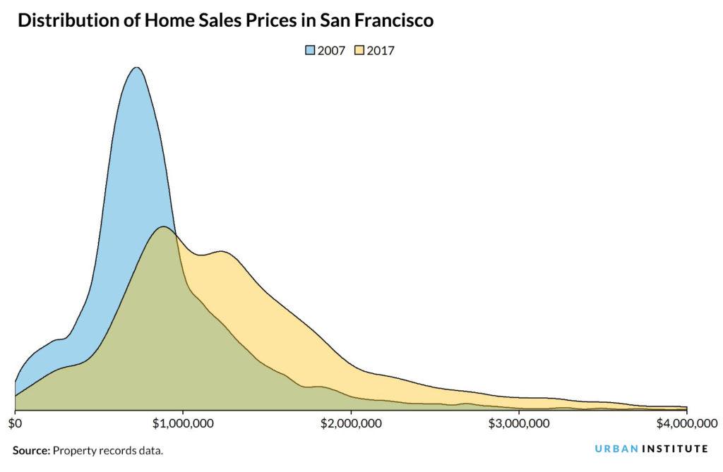 home price distribution