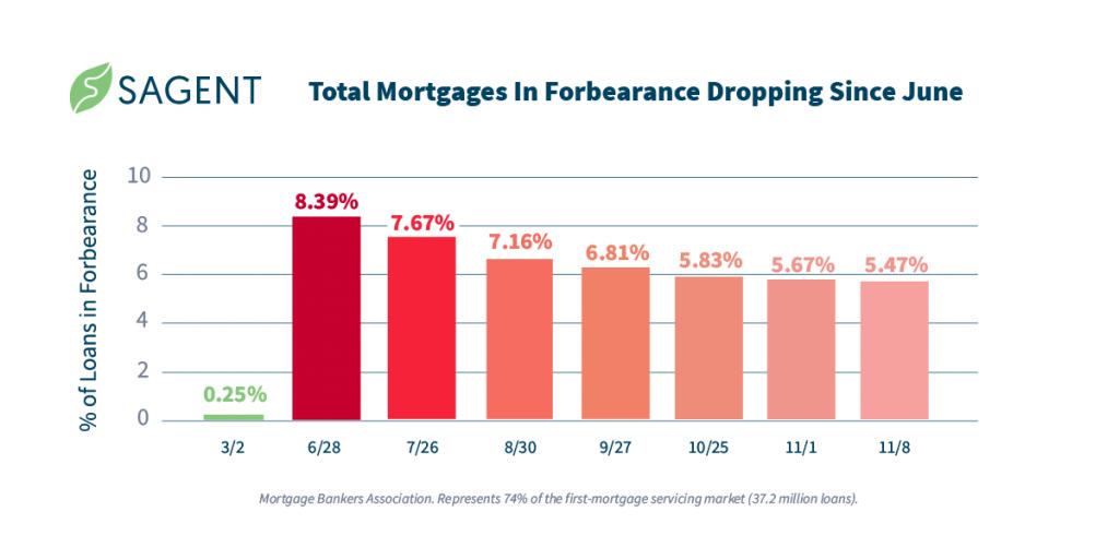 MortgageLoansInForbearance_Graph_Nov16_Decline