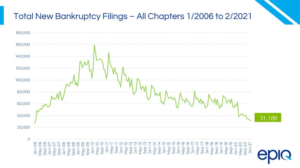 Bankruptcy_Chart_Epiq_03_17_21