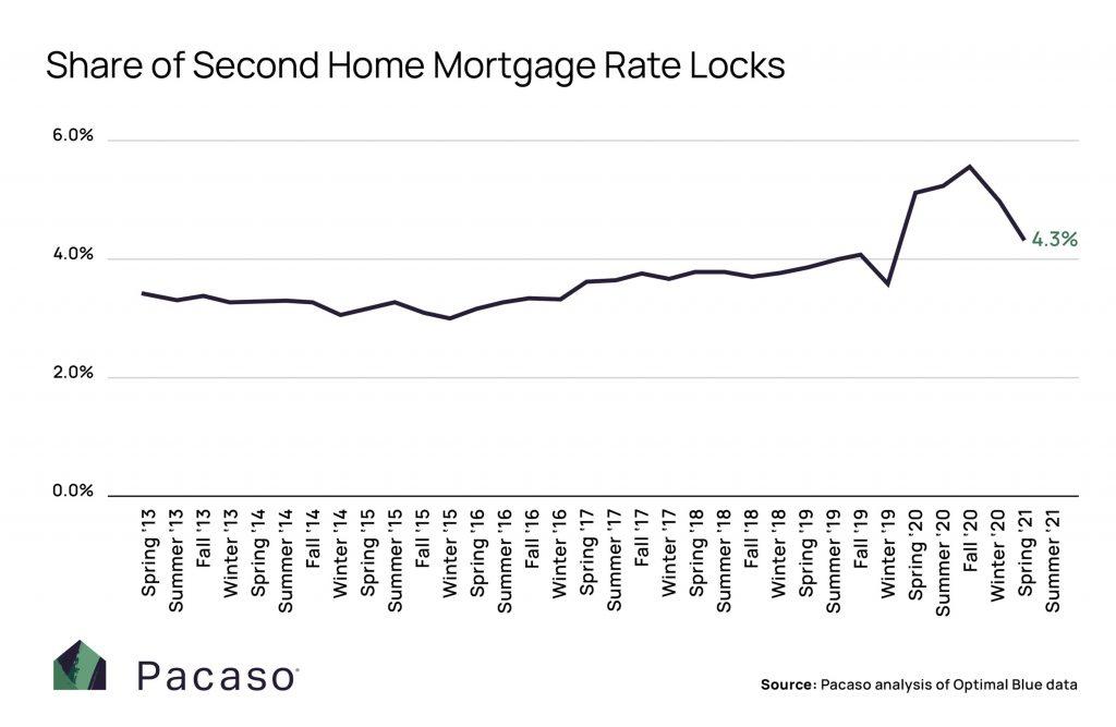 Mortgage rate lock data September 2021
